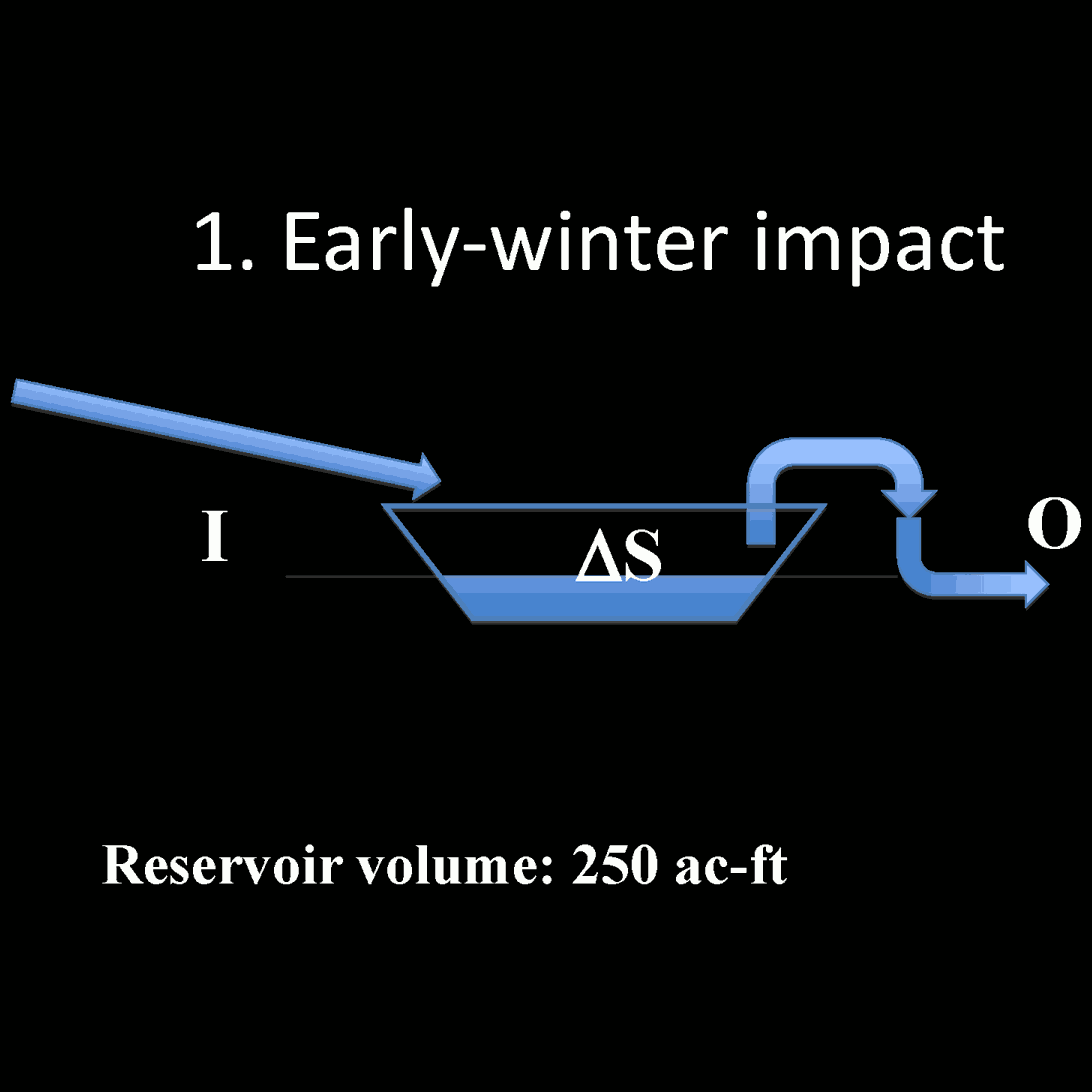 Early Winter Impact